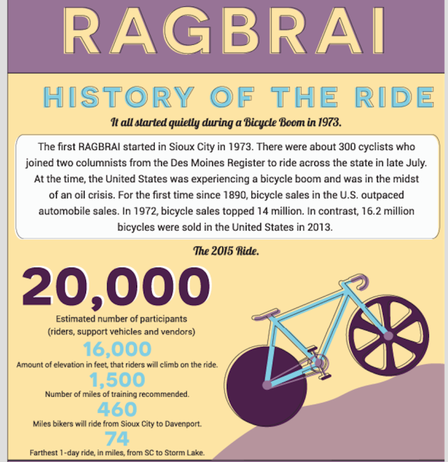 Infographic: RAGBRAI Need to Know